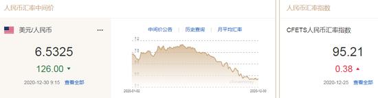 美元跌破90关口 人民币中间价报6.5325上调126点