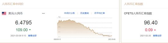 机构:美元将再度走弱 人民币中间价报6.4795上调109点
