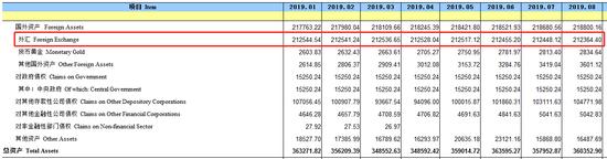 货币当局资产负债表(单位:亿元人民币)