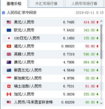 全球央行放弃紧缩立场 中间价报6.7495下调414点,炒外汇在哪开户