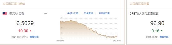 人民币中间价报6.5029下调19点 专家:升值走势接近尾声