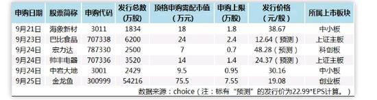 """粮油界巨头""""金龙鱼""""重磅来袭 创业板即将迎来史上最大一笔IPO"""