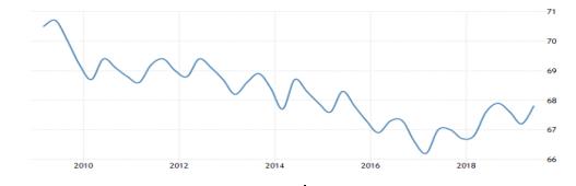 图4、2009年至今挪威就业率