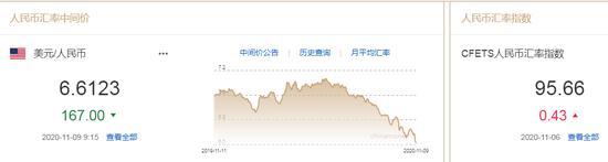 美元指数跌势延续 人民币中间价报6.6123上调167点