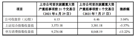 """""""丽尚国潮拟以8.8亿元出售亏损子公司 去年实控人发生变更"""