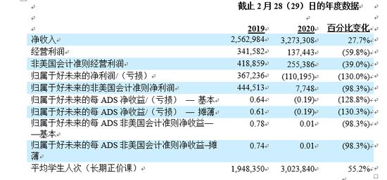 截止2月28(29)日的年度数据(单位:千美元,不包括每ADS净收入、弟子人次和百分比)