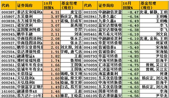 2019年债券基金排行榜_i私募2018年1至5月独家私募榜单