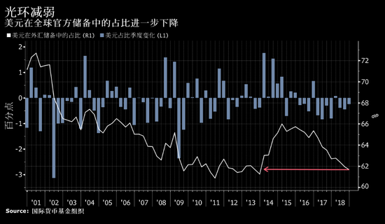 美元在全球央行外汇储备中的占比连续第三个季度下滑,狮子金融