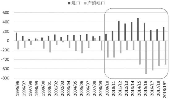 图为吾国食糖进口量及产消缺口