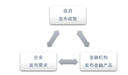图 4 金融科技打造政企银综合信息服务平台 资料来源:瀚信网 瀚德金融科技研究院