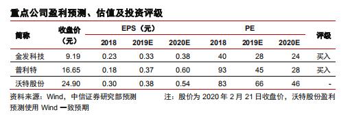 中信证券:LCP 5G时代最有潜力的材料