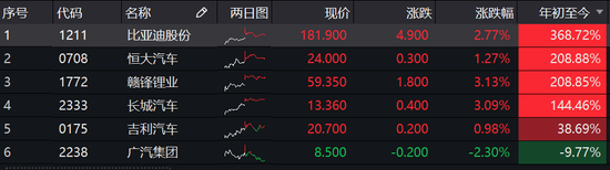 蔚来遭遇空袭前夜:腾讯豪赚500亿 高瓴资本错失10倍股
