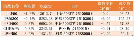 本周主要股指以及相关ETF表现