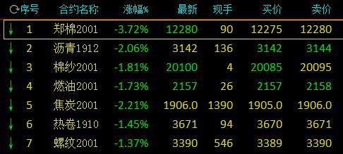 国内商品期货开盘:沪银涨超4%