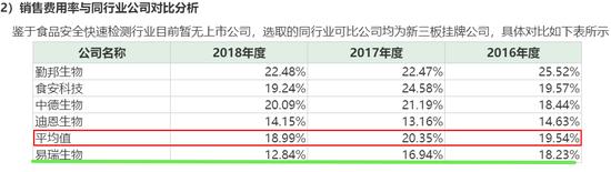易瑞生物第一大产品单价连降 多项财务数据异于同行