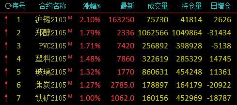 午评:沪锡涨逾2% 动力煤、橡胶、鸡蛋跌逾2%