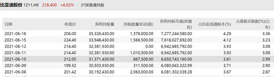 比亚迪A股涨6%H股涨3% 比亚迪分拆比亚迪半导体创业板上市