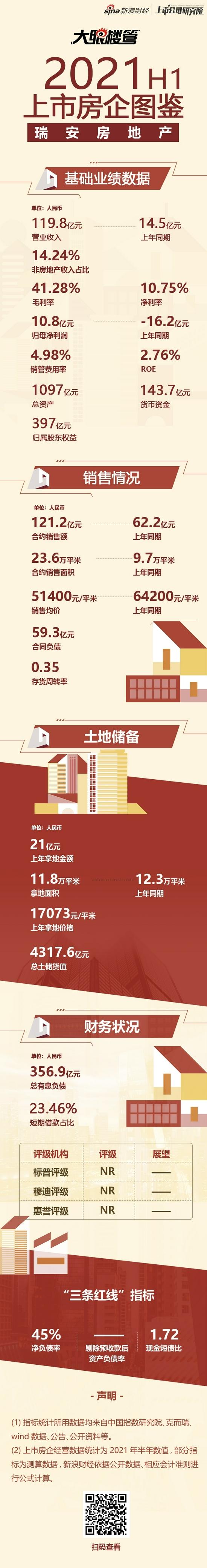 瑞安房地产:营收119.8亿元  存货周转率0.35