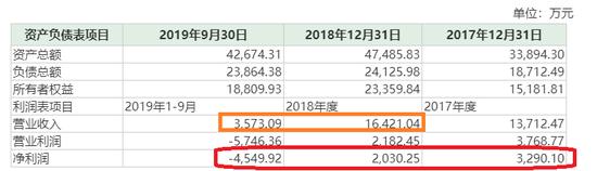 (东土军悦财务数据)