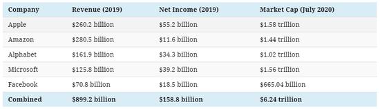 科技巨头们的营收、净利润和市值