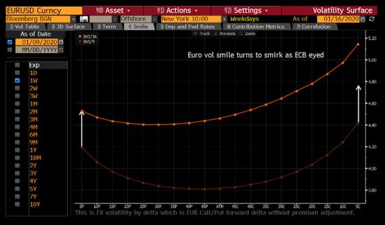 1月9日至1月,欧元兑美元一周的微乐比较。