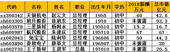 外:初中学历的A股上市公司总经理;市值数据截止20190606收盘;薪酬为2018年报