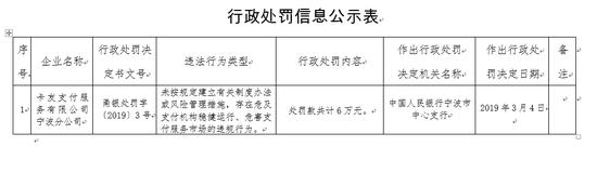 卡友支付宁波分公司被罚6万:行为危害支付服务市场