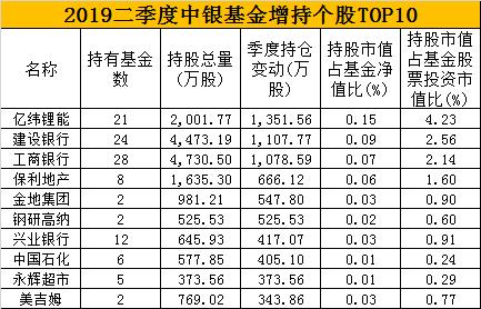2019中银二季报 数据来源:wind