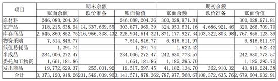 来源:三安光电2019年年报