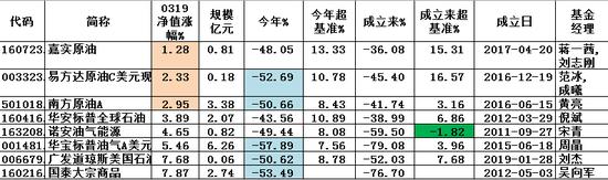 图:八只油气QDII基金3月19日当天,以及今年以来业绩表现
