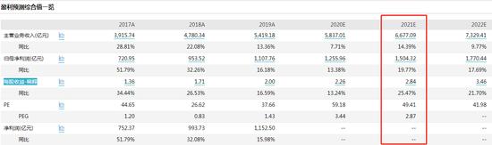 数据来源:WIND 截止日期:2021/01/12
