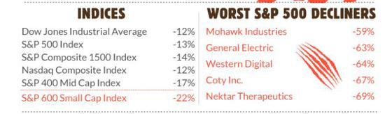 标普600幼盘股指数已跌入熊市,标普400中盘股指数正在挨近