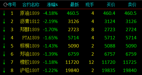 快讯:内盘原油期货延续夜盘跌势 开盘再下挫大跌4%