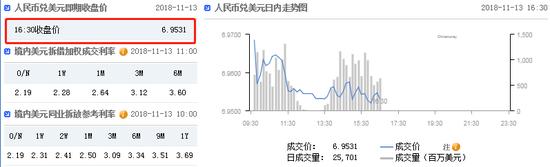 美指短线走弱 在岸人民币收报6.9531升值130点|广盈外汇返佣网