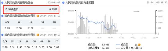 美元指数跌势难止 在岸人民币收报6.9359升值150点+混沌天成国际