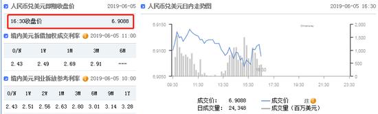 美元指数失守97关口 在岸人民币收报6.9088升值42点|mt4软件服务器