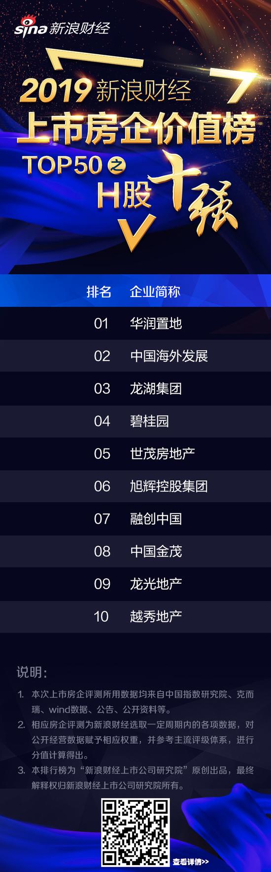上市房企价值榜H股前三:华润置地、中海地产、龙湖