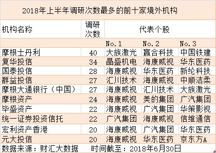 """乘""""入摩""""东风 境外机构上半年调研A股超200家"""