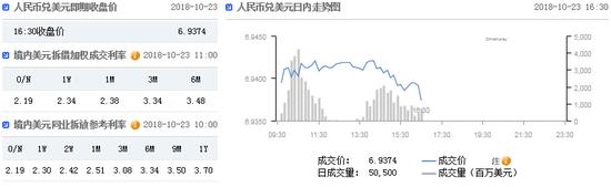 美元指数跌破95关口 在岸人民币收报6.9374贬值2点_恒信贵金属合法吗