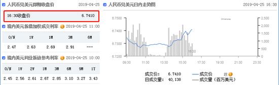 美元指数强势依旧 在岸人民币收报6.7410贬值231点_投资外汇开户