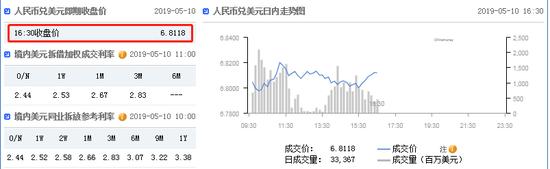 美元指数延续弱势 在岸人民币收报6.8118升值109点|中国正规的外汇平台