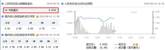 美元指数延续升势 在岸人民币收报6.9332贬值171点-cmc官网
