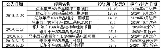 隆基股份2019年上半年拟投资新建产能(数据来自公司公告)