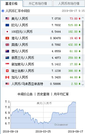 美元指数扭转弱势 人民币中间价报7.0730下调73点
