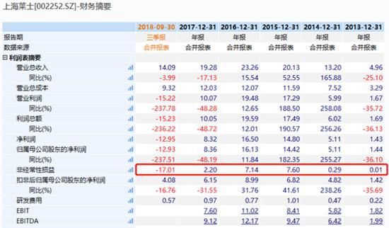 图2:上海莱士近5年财务组织转折情况