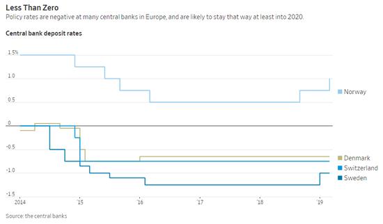 欧洲许多央行的政策利率为负,这种状况可能至少会持续到2020年