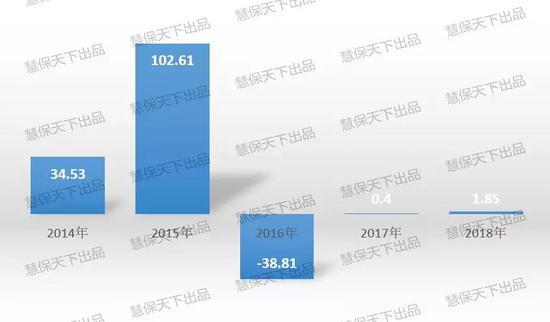 2014-2018年富德生命人寿归母净利润  单位:亿元