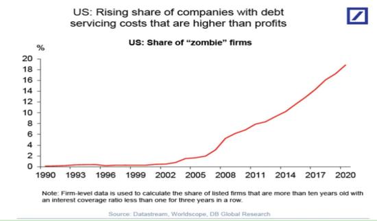 图2:美国上市企业还债成本高于利润的企业占比