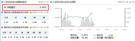 美元指数快速走弱 在岸人民币收报6.9474贬值115点,换算货币