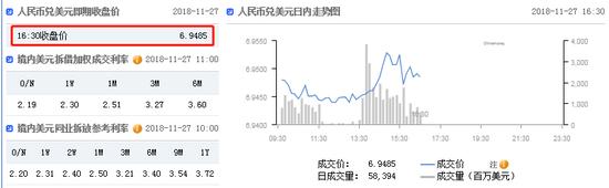 美元指数强势拉升 在岸人民币收报6.9485贬值134点_昂首资本